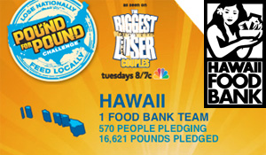 Pound For Pound Challenge Hawaii