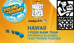 Pound For Pound Challenge Hawaii